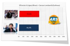 Efectividad comparada Caruso Lombardi  - JJ López