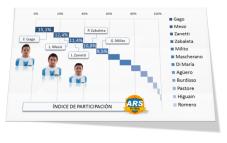 Indice de intervención en el juego ARSFútbol