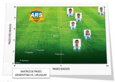Matriz de pases Sel. Argentina ARSFútbol